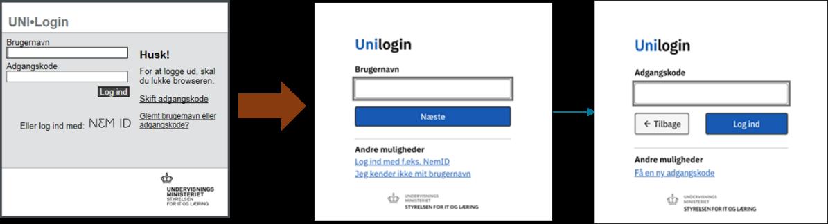 Grafisk fremstilling af det nye Unilogin