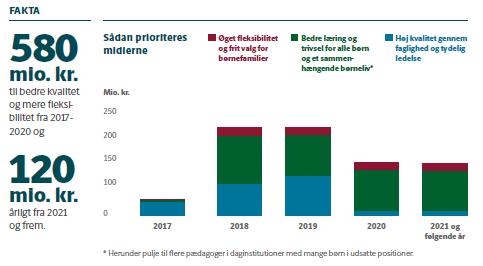 Graf for økonomien - Dagtilbudsaftalen