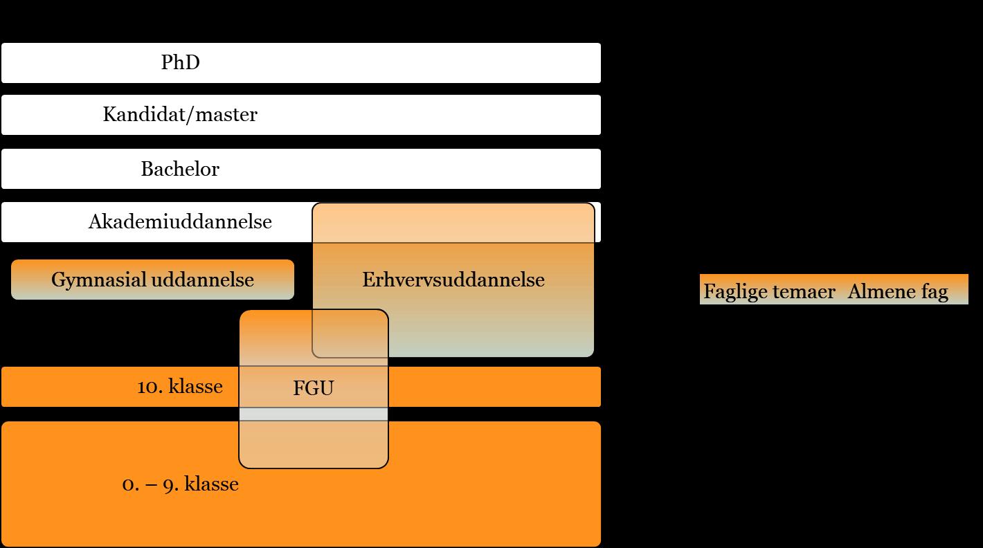 FGU i det danske uddannelsessystem