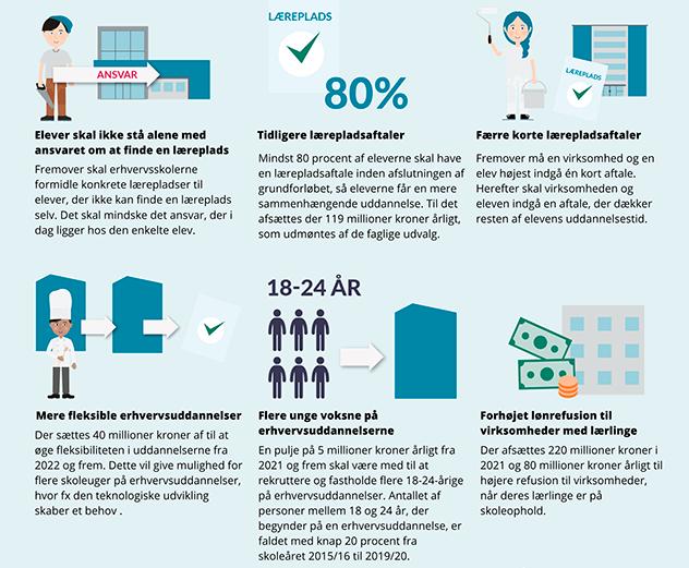 Overblik over initiativer i trepartsaftalen om flere lærepladser og entydigt ansvar