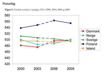 Nordiske resultater i naturfag 2009