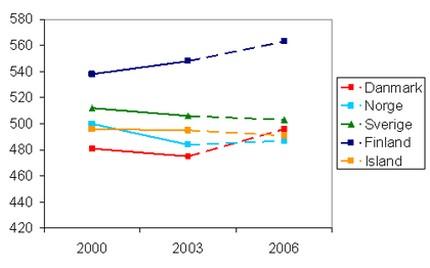 Pisa naturfag nordiske lande 2000 - 2006