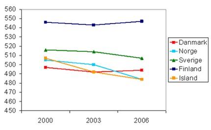 Figur 4 PISA læsning 2000 - 2006