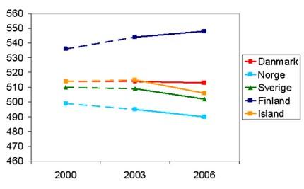 Figur over de nordiske lande i PISA 2000 - 2006