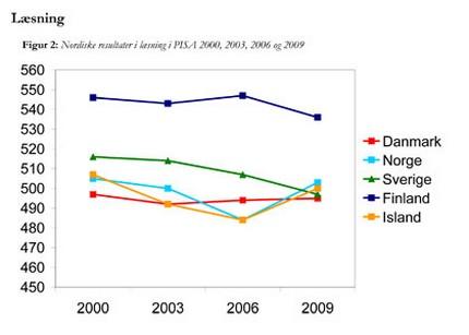 Figur over læsning i norden i PISA 2009