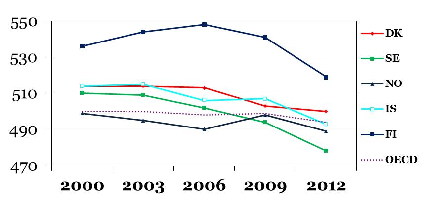 PISA 2012 Matematik