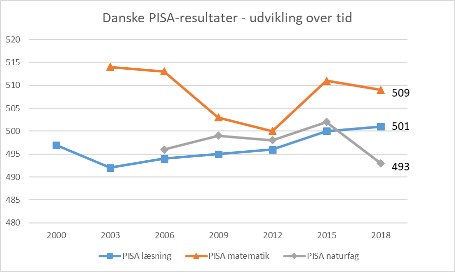 Danske PISA-resultater - udvikling over tid