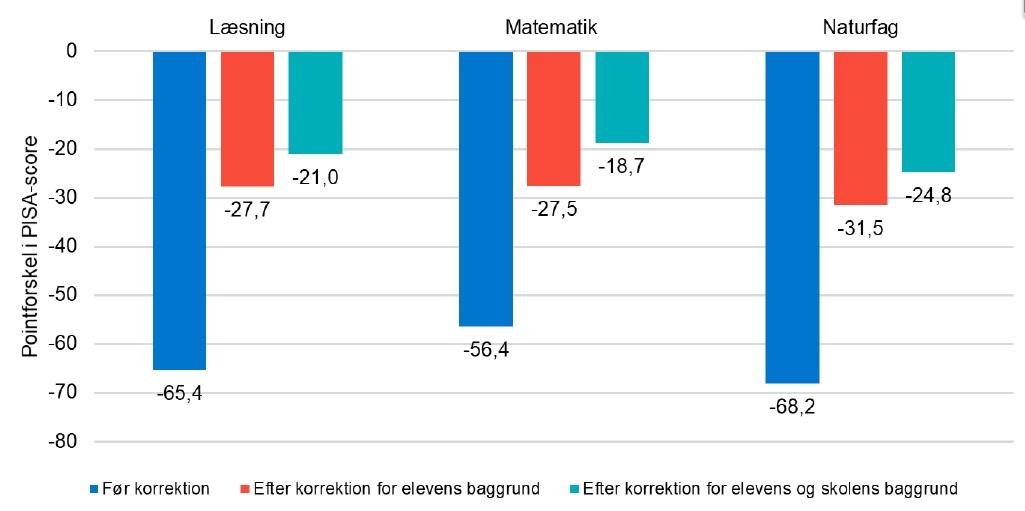 Pointforskel mellem elever med og uden indvandrerbaggrund før og efter korrektion for elev- og skolebaggrund, PISA 2018