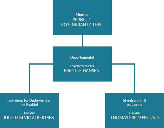 Ministeriets organisationsdiagram: Minister Pernille Rosenkrantz-Theil, Departementchef Birgitte Hansen, STUK-direktør Julie Andersen, STIL-direktør Thomas Fredenslund