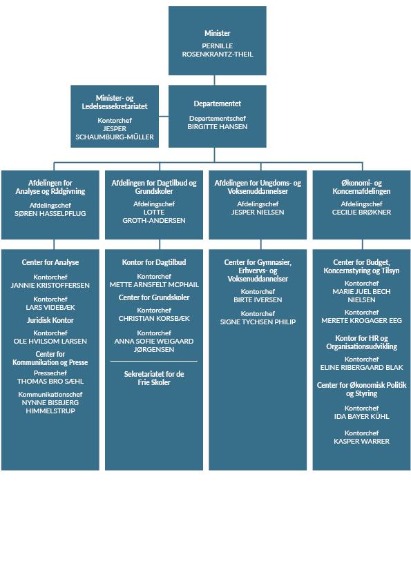 Organisationsdiagram over ministeriets departement