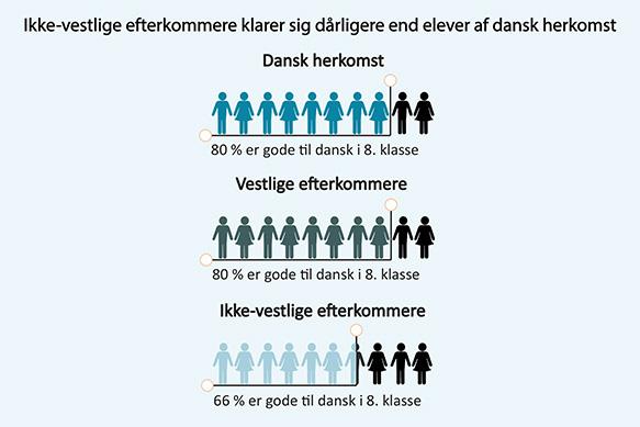Figur 1: Elever med ikke-vestlig herkomst klarer sig dårligst i dansk, læsning (dansk, læsning: Andelen af elever, der opnår et resultat på 'god' eller derover)