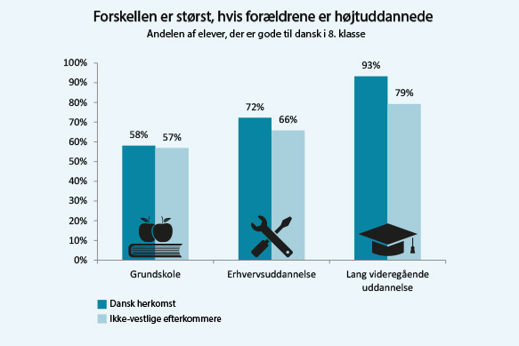 Figur 2: Størst forskel i testresultaterne blandt elever med højtuddannede forældre (dansk, læsning 8. klasse: Andelen af elever, der opnår et resultat på 'god' eller derover)
