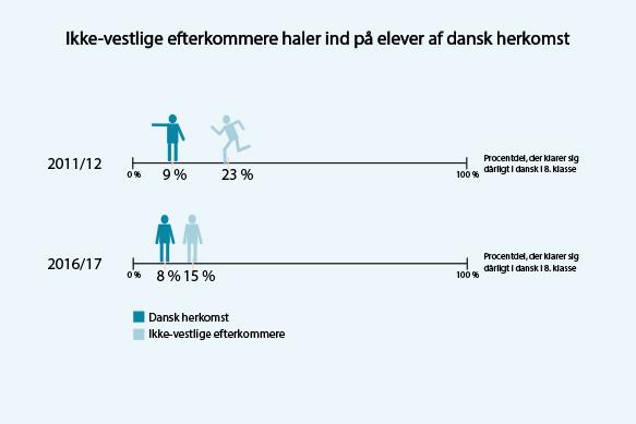 Figur 3: Aftagende andel af ikke-vestlige efterkommere med dårlige testresultater (dansk, læsning 8. klasse: Andelen af elever, der opnår et resultat på 'god' eller derover)