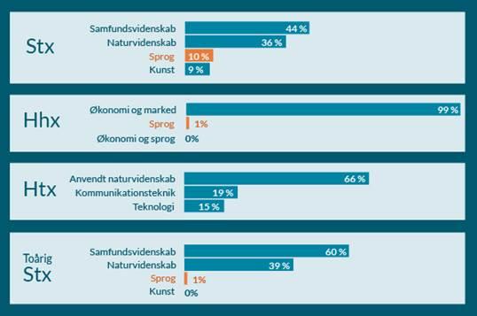Diagram: Fortsat lav tilslutning til de sproglige studieretninger på landets gymnasier