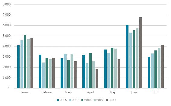 Indgåede uddannelsesaftaler januar-juli, alle uddannelser, 2016-2020