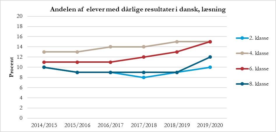 Graf der viser andelen af elever med dårlige resultater i dansk, læsning.