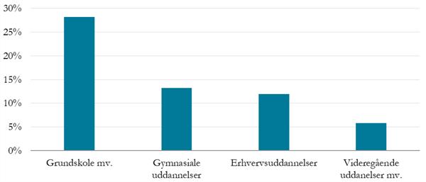 Grundskole: 28%. Gymnasiale uddannelser: 13%. Erhvervsuddannelser: 12%. Videregående uddannelser: 6%.