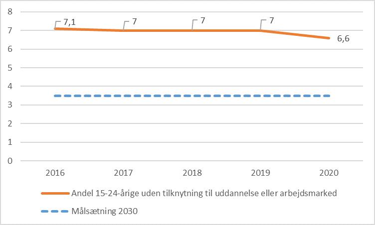 Kilde: Styrelsen for It og Læring, beregning baseret på Danmarks Statistiks registre