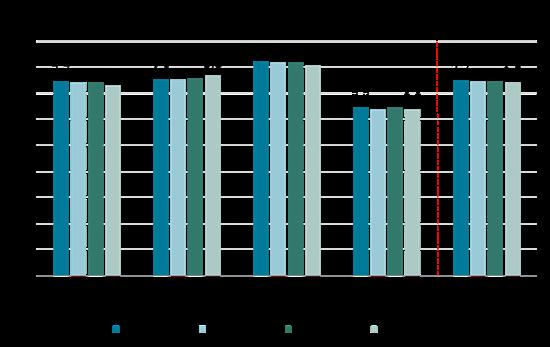 Differentierede indikatorer fra 0.0 – 4.5. Faglig trivsel: 2017/2018: 3,7. 2018/2019: 3,7. 2019/2020: 3,7. 2020/2021: 3,6. Ro og orden: 2017/2018: 3,8. 2018/2019: 3,8. 2019/2020: 3,8. 2020/2021: 3,8. Social trivsel: 2017/2018: 4,1. 2018/2019: 4,1. 2019/2020: 4,0. 2020/2021: 4,0. Støtte og inspiration: 2017/2018: 3,2. 2018/2019: 3,2. 2019/2020: 3,2. 2020/2021: 3,2. General trivsel: 2017/2018: 3,7. 2018/2019: 3,7. 2019/2020: 3,7. 2020/2021: 3,7.