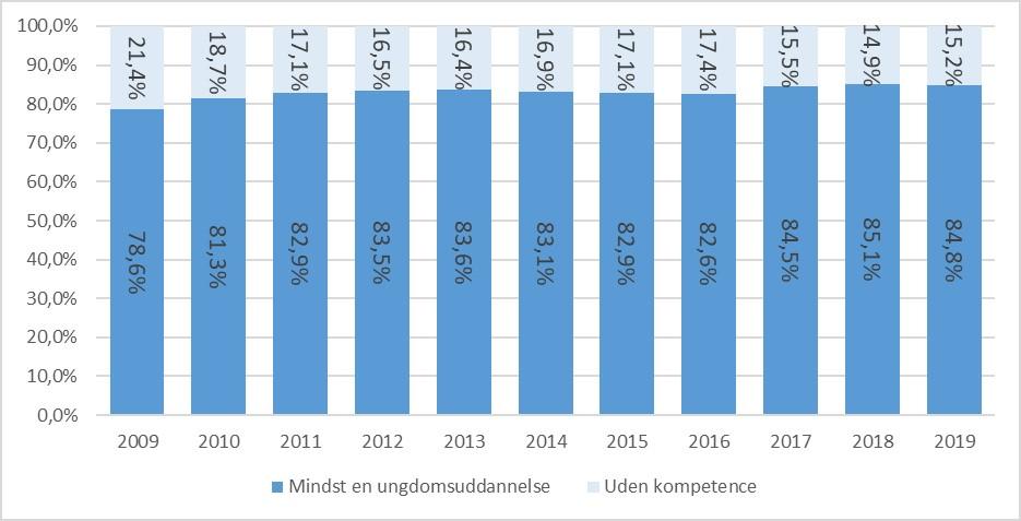 Siden 2009 forventes flere unge at opnå en ungdomsuddannelse