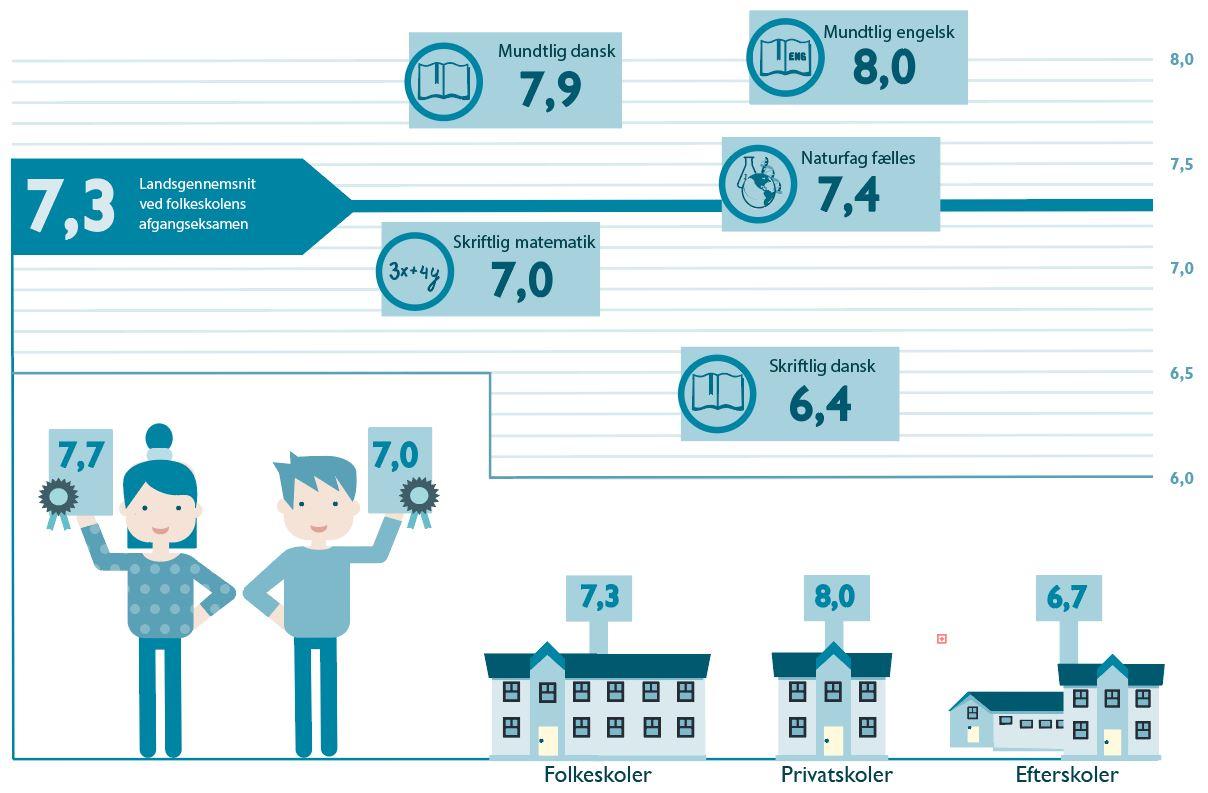 Figur 1: Karaktergennemsnit fra folkeskolens afgangseksamen fordelt på køn og skoletype samt karaktergennemsnittet i de enkelte bundne prøver. 9. klasse 2017/2018