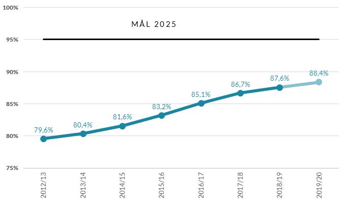 Figur 1. Den samlede kompetencedækningsgrad er steget siden 2012/13
