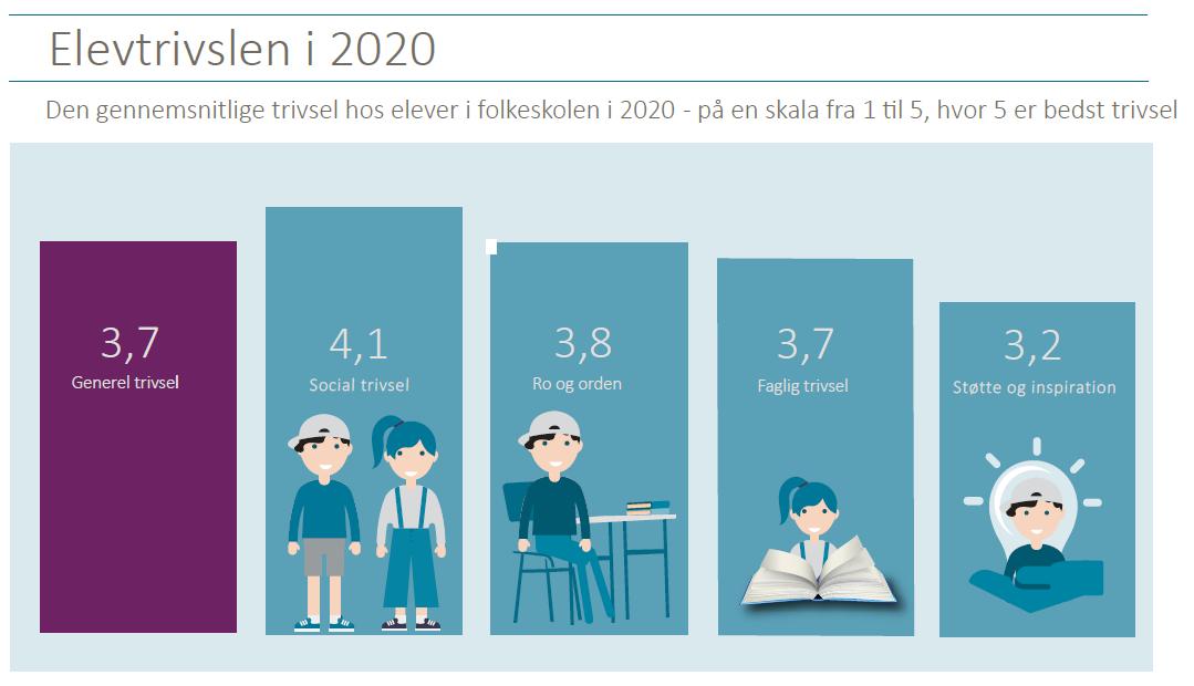 Figur over elevtrivsel i 202 baseret på 4 indikatorer