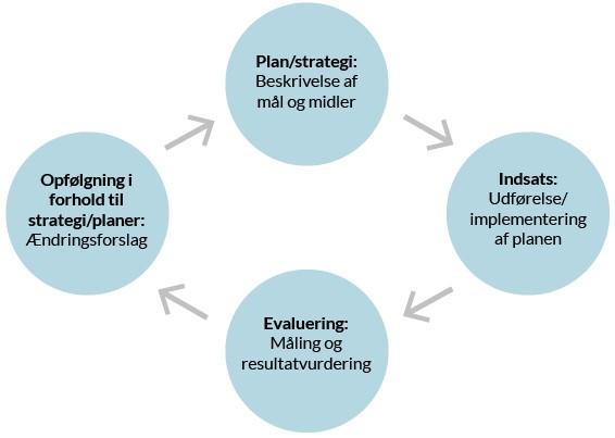 """På figuren er der fire cirkler, der er placeret i en diamantformation. Cirklerne bindes sammen af fire pile, der går i urets retning. I den øverste cirkel står der """"Plan/strategi: Beskrivelse af mål og midler. Fra denne cirklen går en pil videre til cirklen til højre, hvor der står """"Indsats: Udførelse/implementering af planen"""". Fra denne cirkel går der en pil til den nederste cirkel i formationen, hvor der står: """"Evaluering: Måling og resultatvurdering"""". Fra denne cirkel går der en pil til cirklen til venstre i formationen, hvor der står """"Opfølgning i forhold til strategi/planer: Ændringsforslag"""". Fra denne cirkel går der så en pil op til den øverste cirkel, hvor der står """"Plan/strategi: Beskrivelse af mål og midler"""" og så starter arbejdet forfra. Kvalitetscirklen illustrerer, hvordan der sikres et kontinuerlig og systematisk arbejde med kvaliteten."""